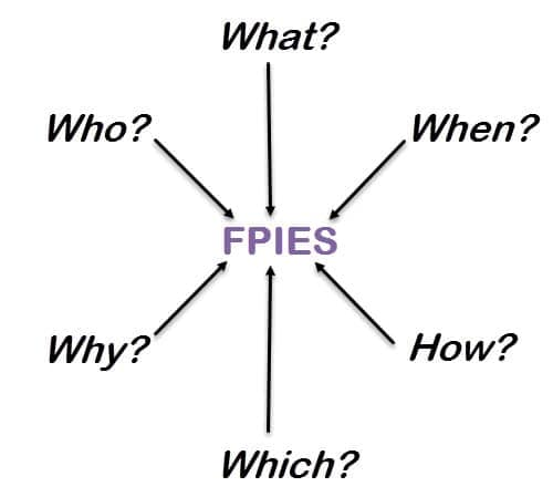 Fpies What Who When Which Why And How Neocate