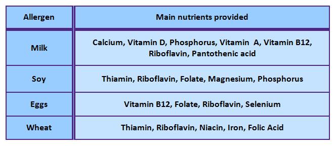 multiple food allergy diet