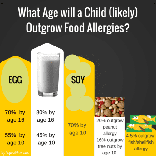 What Age will a child outrgrow food allergies?