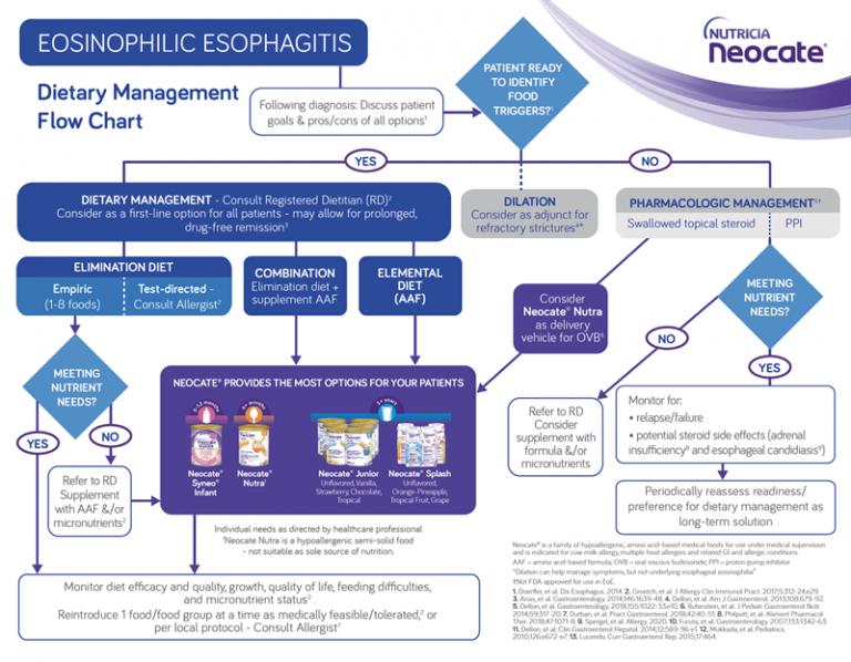 Dietary management flowchart for EoE