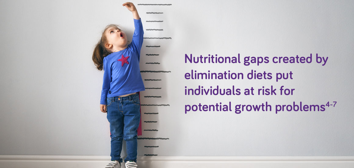 Nutritional Gaps created by elimination diets
